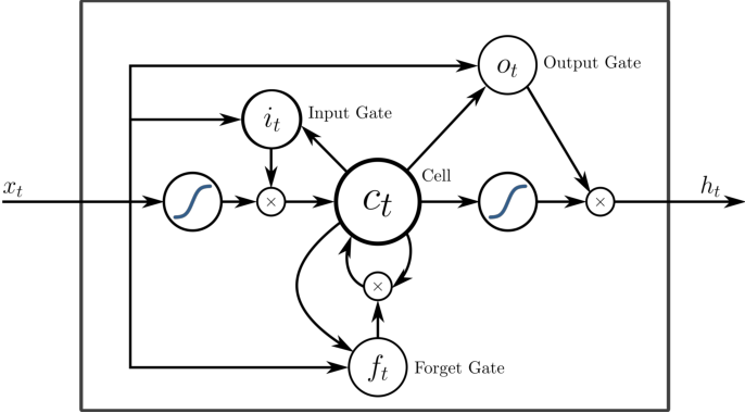Figure 2 for Recurrent Neural Networks in the Eye of Differential Equations