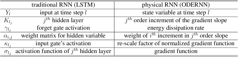 Figure 3 for Recurrent Neural Networks in the Eye of Differential Equations