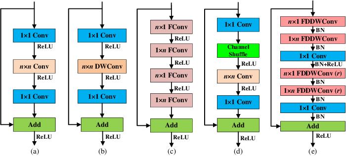 Figure 1 for FDDWNet: A Lightweight Convolutional Neural Network for Real-time Sementic Segmentation