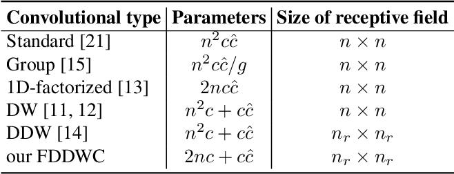 Figure 2 for FDDWNet: A Lightweight Convolutional Neural Network for Real-time Sementic Segmentation