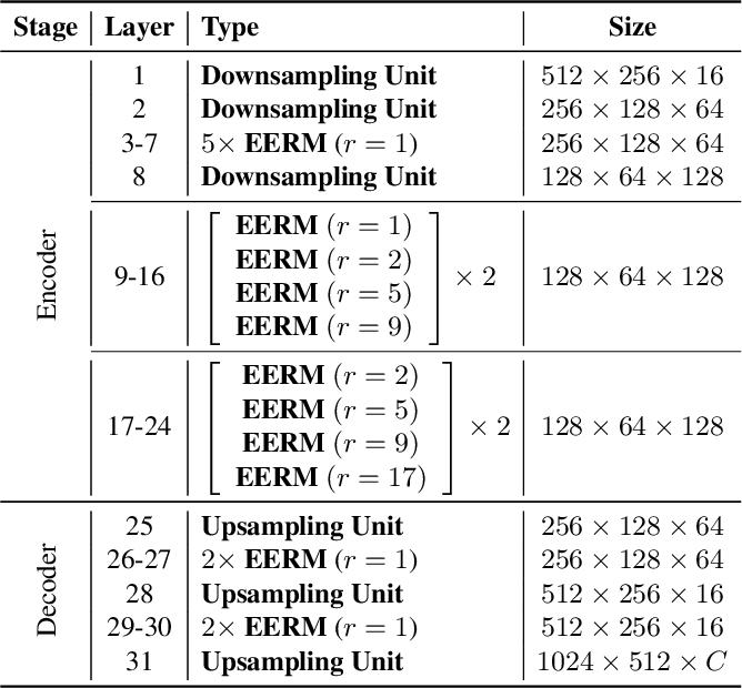 Figure 3 for FDDWNet: A Lightweight Convolutional Neural Network for Real-time Sementic Segmentation