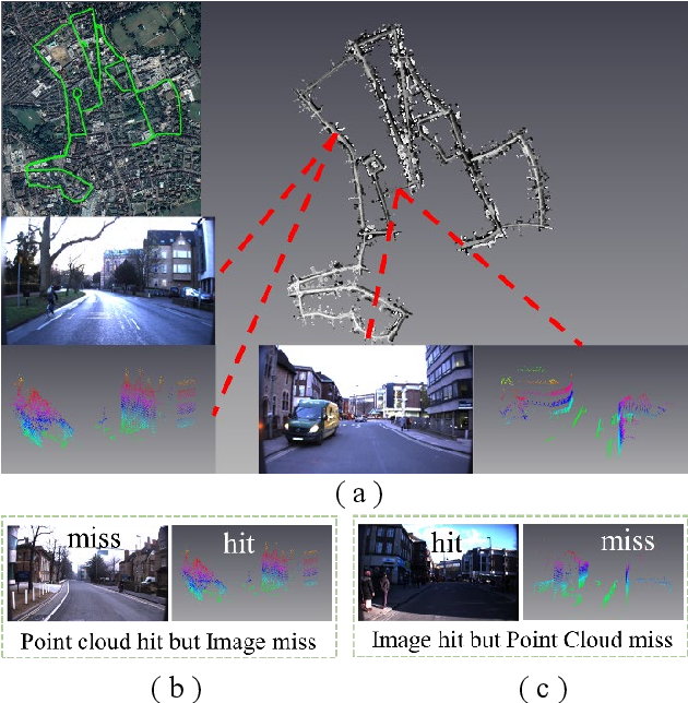 Figure 1 for PIC-Net: Point Cloud and Image Collaboration Network for Large-Scale Place Recognition