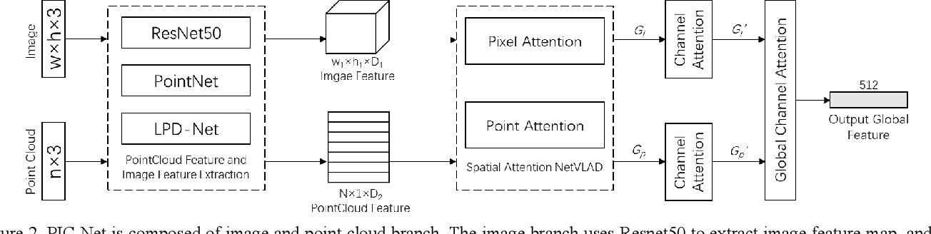 Figure 3 for PIC-Net: Point Cloud and Image Collaboration Network for Large-Scale Place Recognition