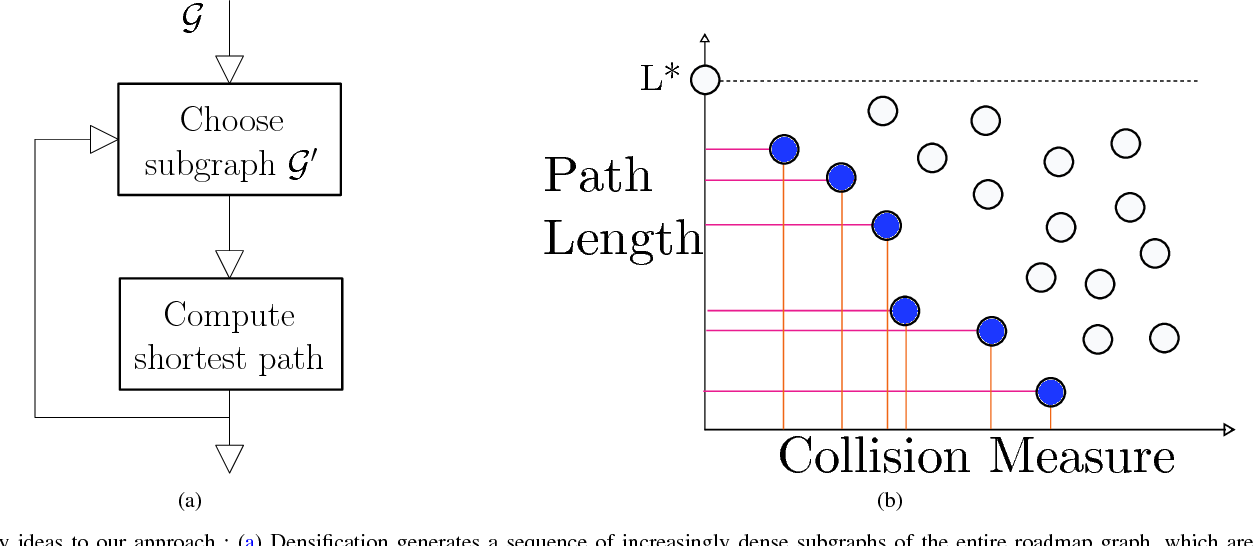Figure 1 for Anytime Motion Planning on Large Dense Roadmaps with Expensive Edge Evaluations