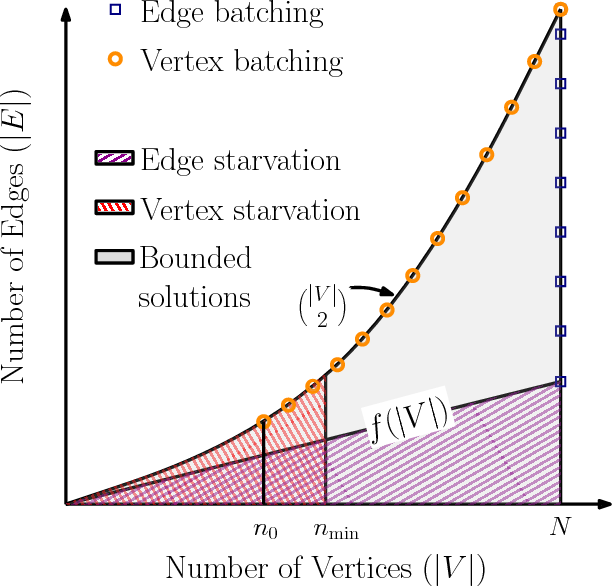 Figure 4 for Anytime Motion Planning on Large Dense Roadmaps with Expensive Edge Evaluations