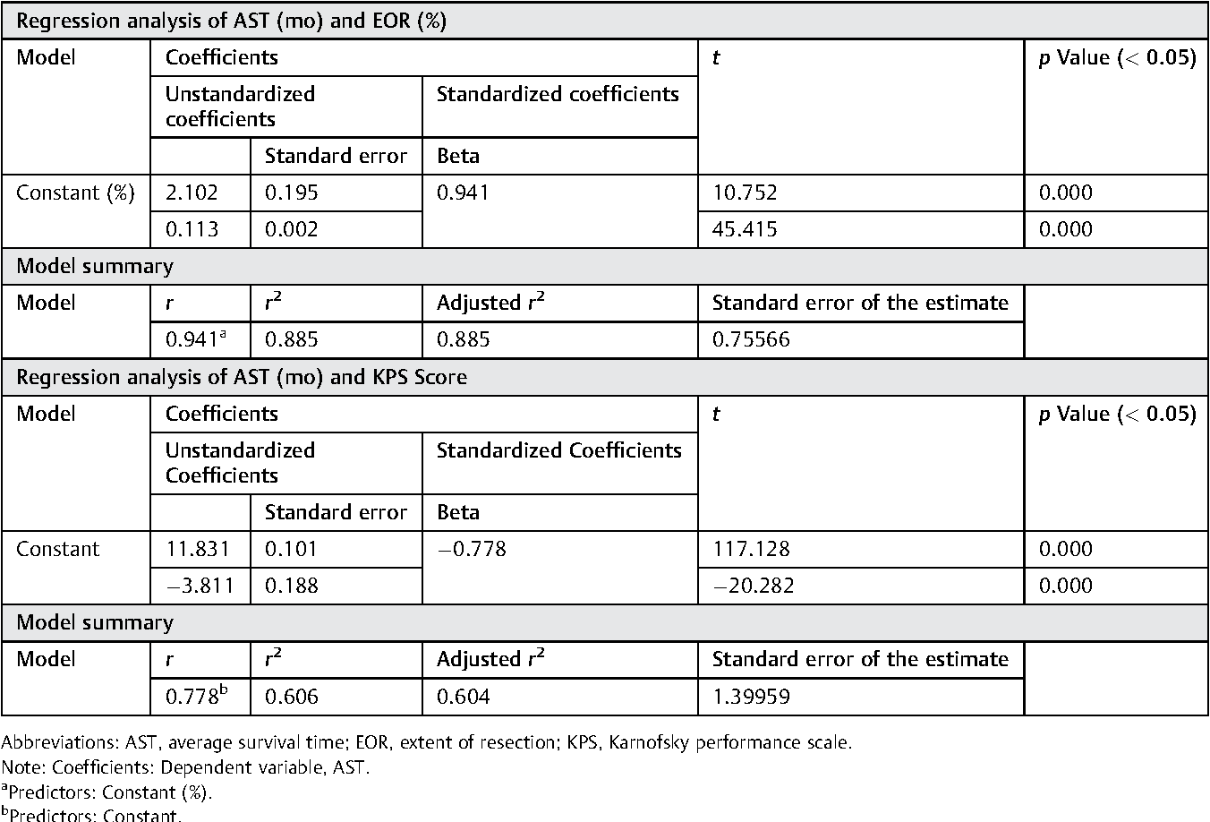 Table 4 Regression analyses between two statistically significant (p < 0.050) predictors: EOR, KPS (score), and AST