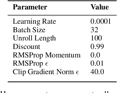 Figure 3 for RIDE: Rewarding Impact-Driven Exploration for Procedurally-Generated Environments