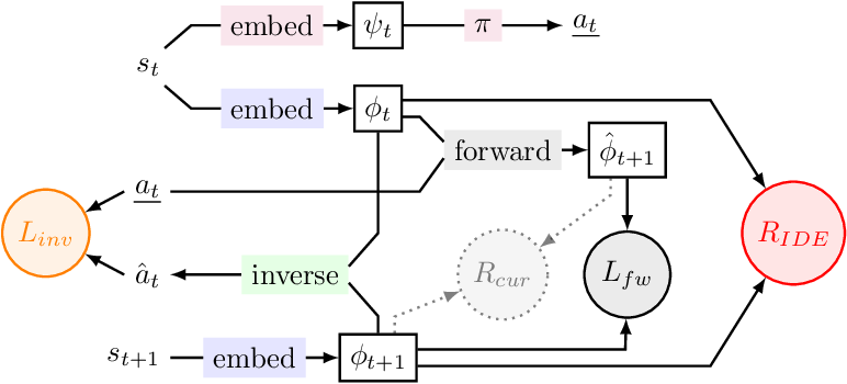 Figure 1 for RIDE: Rewarding Impact-Driven Exploration for Procedurally-Generated Environments