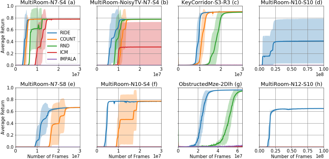 Figure 4 for RIDE: Rewarding Impact-Driven Exploration for Procedurally-Generated Environments