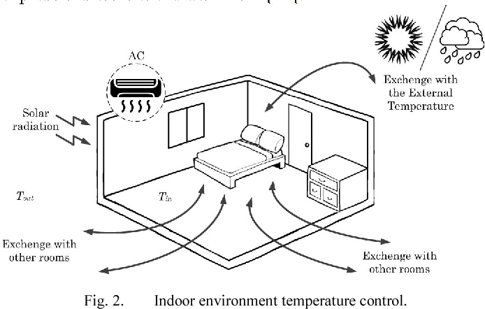 Figure 2 From Home Hvac Energy Management And Optimization With