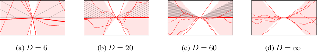 Figure 3 for Fixing Asymptotic Uncertainty of Bayesian Neural Networks with Infinite ReLU Features