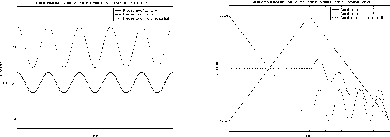 Figure 2 from Sound Morphing using Loris and the Reassigned