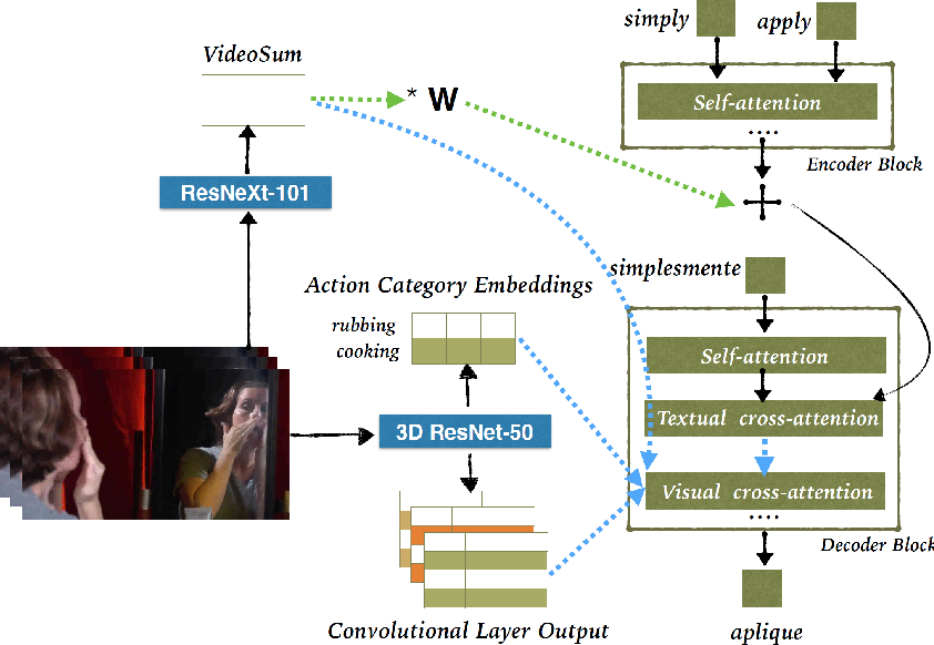Figure 1 for Transformer-based Cascaded Multimodal Speech Translation