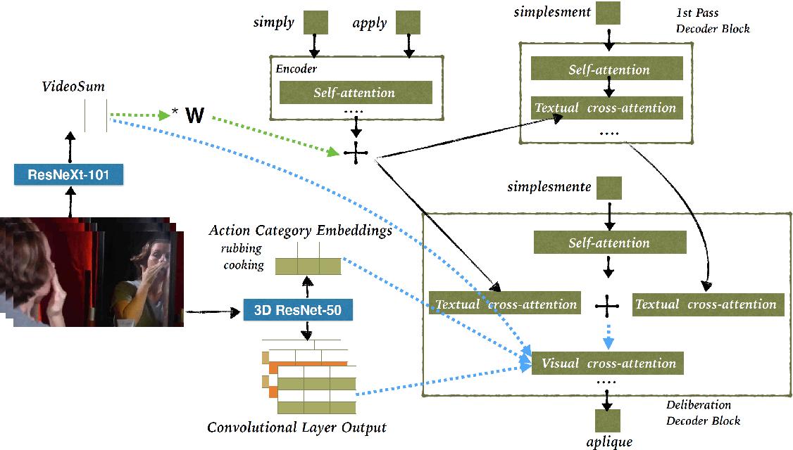 Figure 3 for Transformer-based Cascaded Multimodal Speech Translation