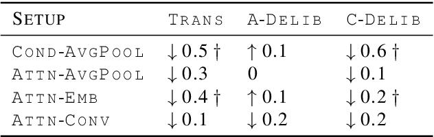 Figure 4 for Transformer-based Cascaded Multimodal Speech Translation