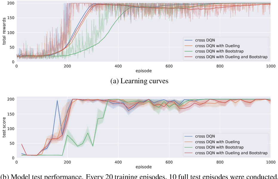 Figure 4 for Cross Learning in Deep Q-Networks