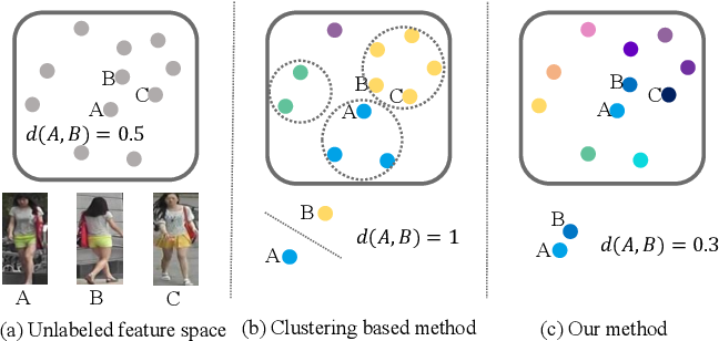 Figure 1 for Unsupervised Person Re-identification via Softened Similarity Learning