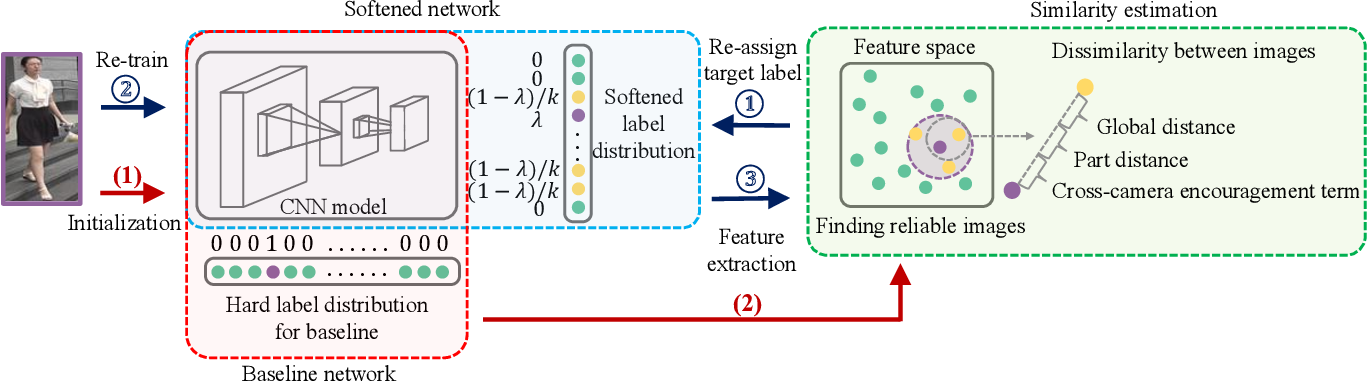 Figure 3 for Unsupervised Person Re-identification via Softened Similarity Learning