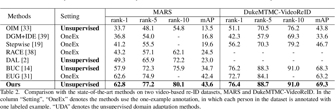 Figure 4 for Unsupervised Person Re-identification via Softened Similarity Learning