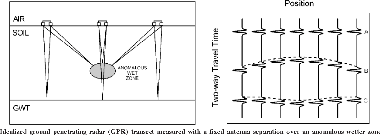 Figure 4 from Measuring soil water content with ground
