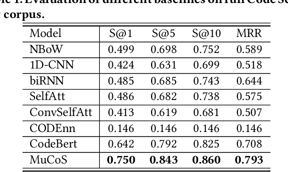 Figure 2 for Is a Single Model Enough? MuCoS: A Multi-Model Ensemble Learning for Semantic Code Search