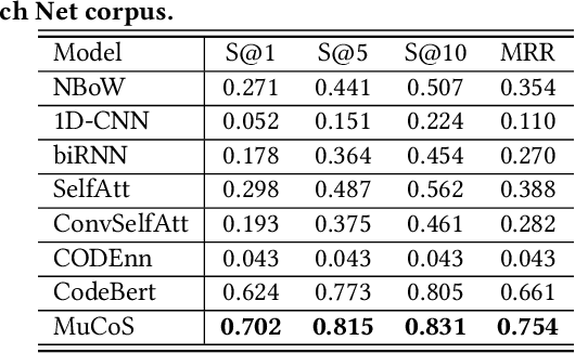 Figure 4 for Is a Single Model Enough? MuCoS: A Multi-Model Ensemble Learning for Semantic Code Search