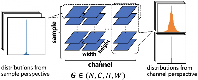 Figure 1 for Distribution Adaptive INT8 Quantization for Training CNNs