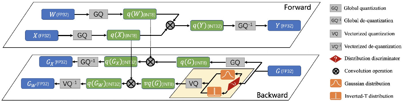 Figure 3 for Distribution Adaptive INT8 Quantization for Training CNNs