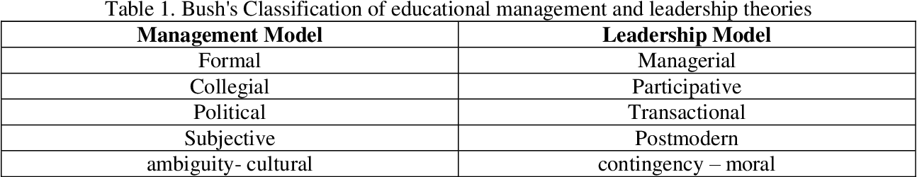 PDF] Educational Management and Leadership - Semantic Scholar