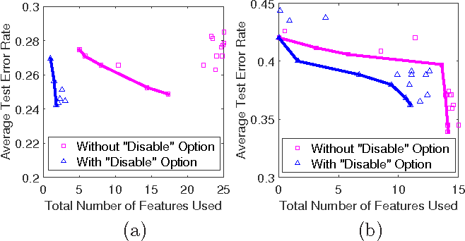 Figure 4 for Interpretable Two-level Boolean Rule Learning for Classification