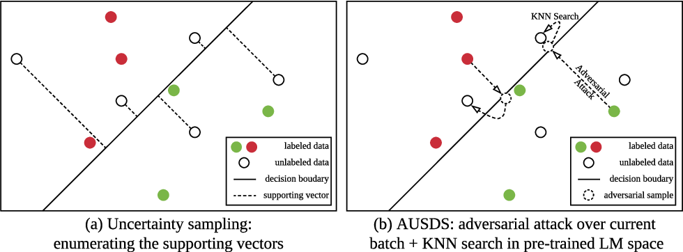 Figure 1 for Active Sentence Learning by Adversarial Uncertainty Sampling in Discrete Space