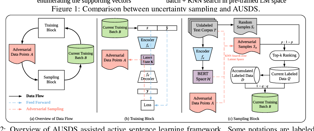 Figure 3 for Active Sentence Learning by Adversarial Uncertainty Sampling in Discrete Space