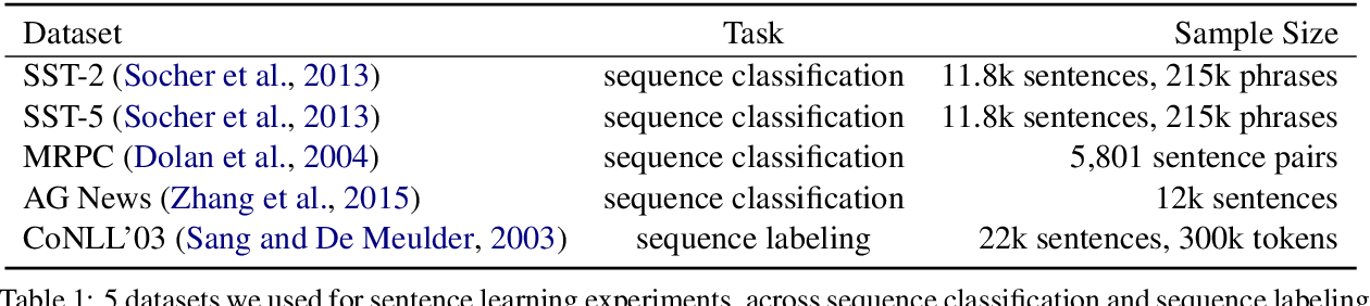 Figure 2 for Active Sentence Learning by Adversarial Uncertainty Sampling in Discrete Space