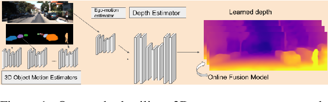 Figure 1 for Unsupervised Monocular Depth and Ego-motion Learning with Structure and Semantics