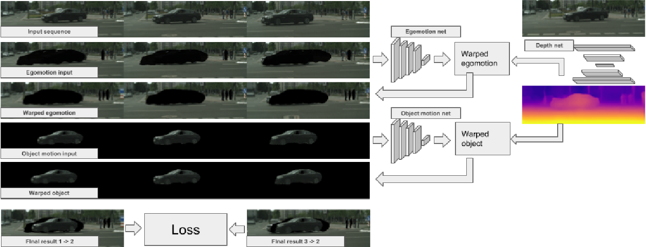 Figure 3 for Unsupervised Monocular Depth and Ego-motion Learning with Structure and Semantics