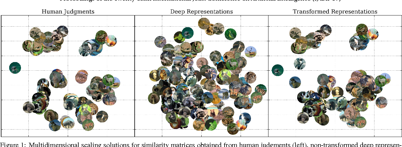 Figure 1 for Adapting Deep Network Features to Capture Psychological Representations