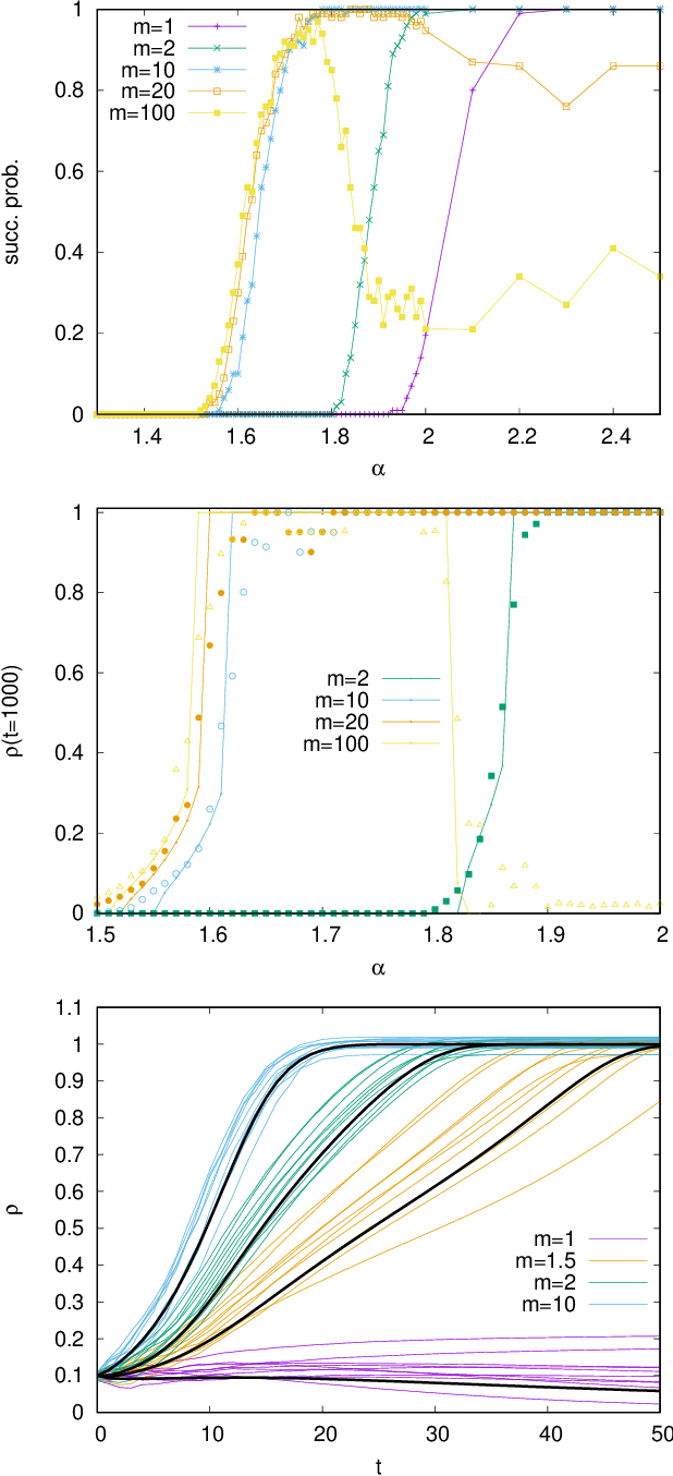 Figure 1 for Generalized Approximate Survey Propagation for High-Dimensional Estimation