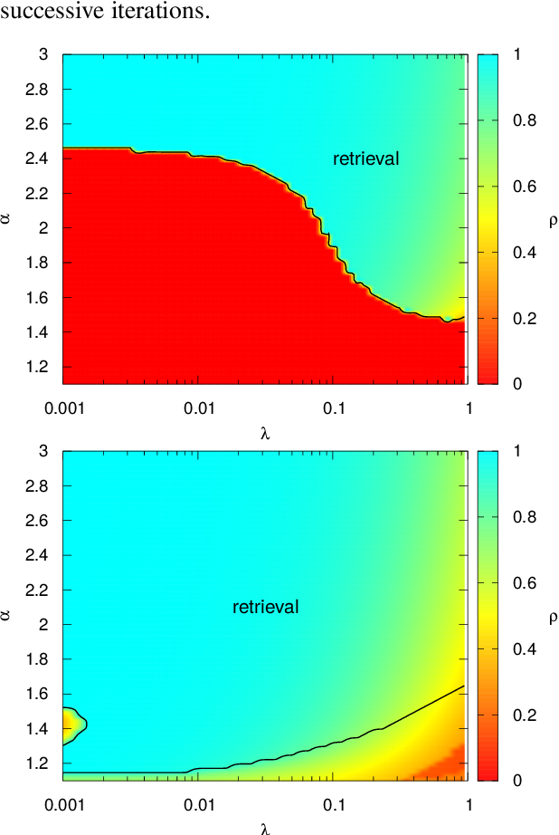 Figure 2 for Generalized Approximate Survey Propagation for High-Dimensional Estimation