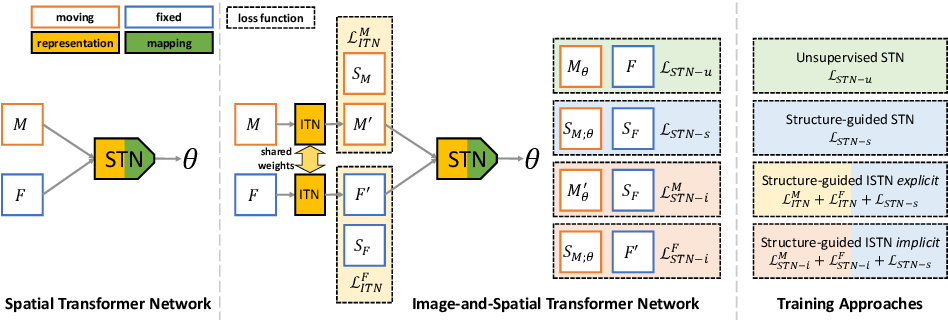 Figure 3 for Image-and-Spatial Transformer Networks for Structure-Guided Image Registration