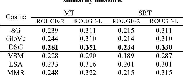 Figure 1 for Novel Word Embedding and Translation-based Language Modeling for Extractive Speech Summarization