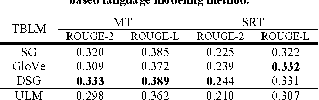 Figure 3 for Novel Word Embedding and Translation-based Language Modeling for Extractive Speech Summarization