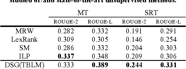 Figure 4 for Novel Word Embedding and Translation-based Language Modeling for Extractive Speech Summarization