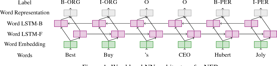Figure 1 for A Survey on Recent Advances in Named Entity Recognition from Deep Learning models