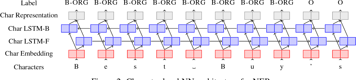 Figure 3 for A Survey on Recent Advances in Named Entity Recognition from Deep Learning models