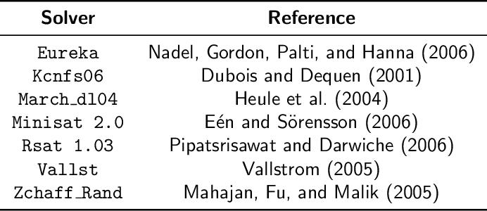 Figure 2 for SATzilla: Portfolio-based Algorithm Selection for SAT