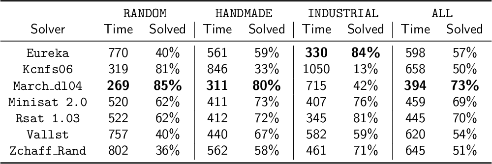 Figure 3 for SATzilla: Portfolio-based Algorithm Selection for SAT