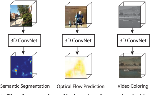 Figure 1 for Deep End2End Voxel2Voxel Prediction