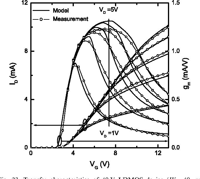 Mosfet Transistor Model