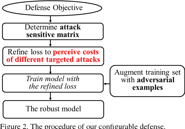 Figure 3 for On Configurable Defense against Adversarial Example Attacks