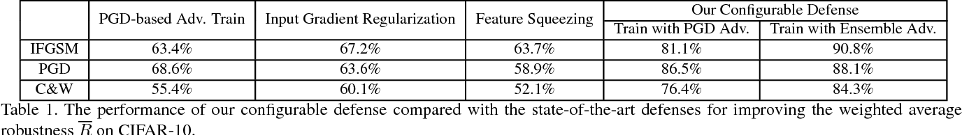 Figure 2 for On Configurable Defense against Adversarial Example Attacks